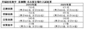 合格 発表 佐賀 早稲田 早稲田佐賀中学校の完全ガイド